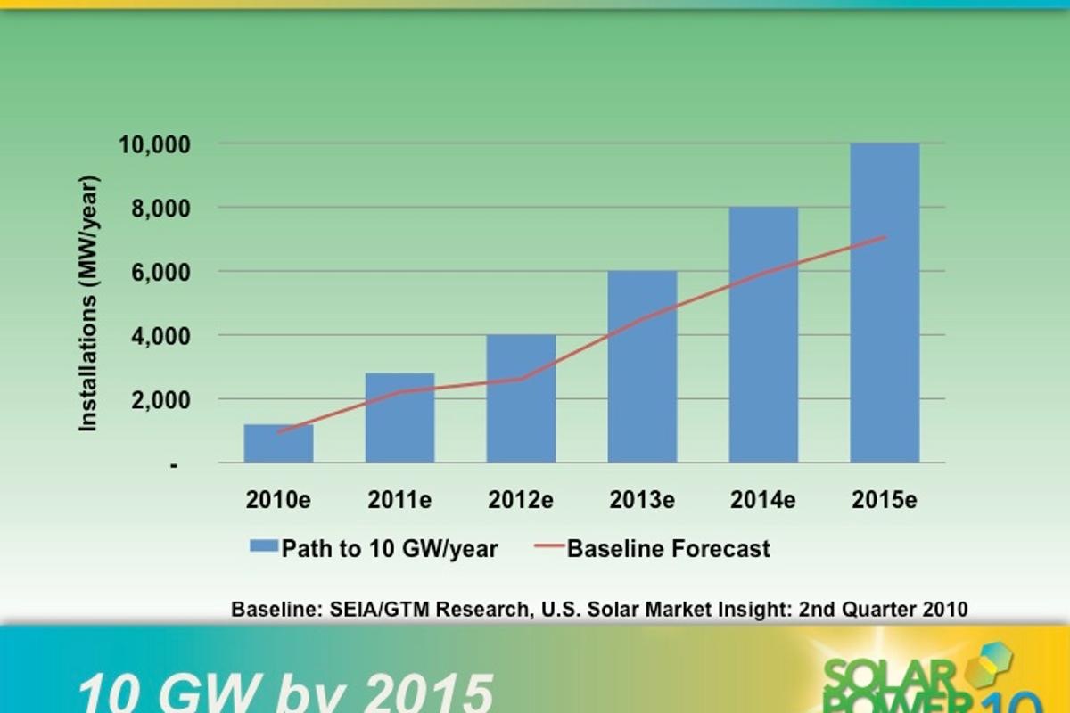 U.S. solar production to hit 10GW by 2015