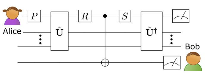 In this diagram, Bob's interference with the qubit in the deep past doesn't affect Alice's ability to read it in the future