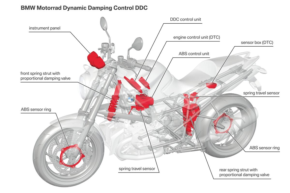 BMW's Dynamic Damping Control (DDC) system - active suspension for motorcycles.