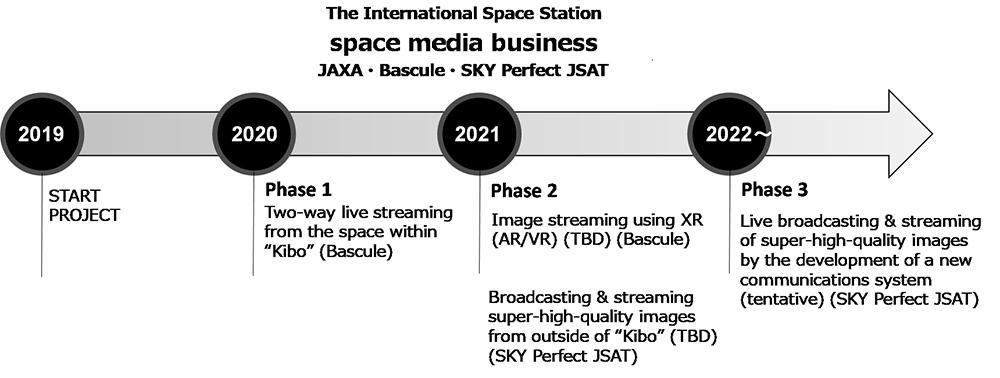 Timeline of the two-way streaming project