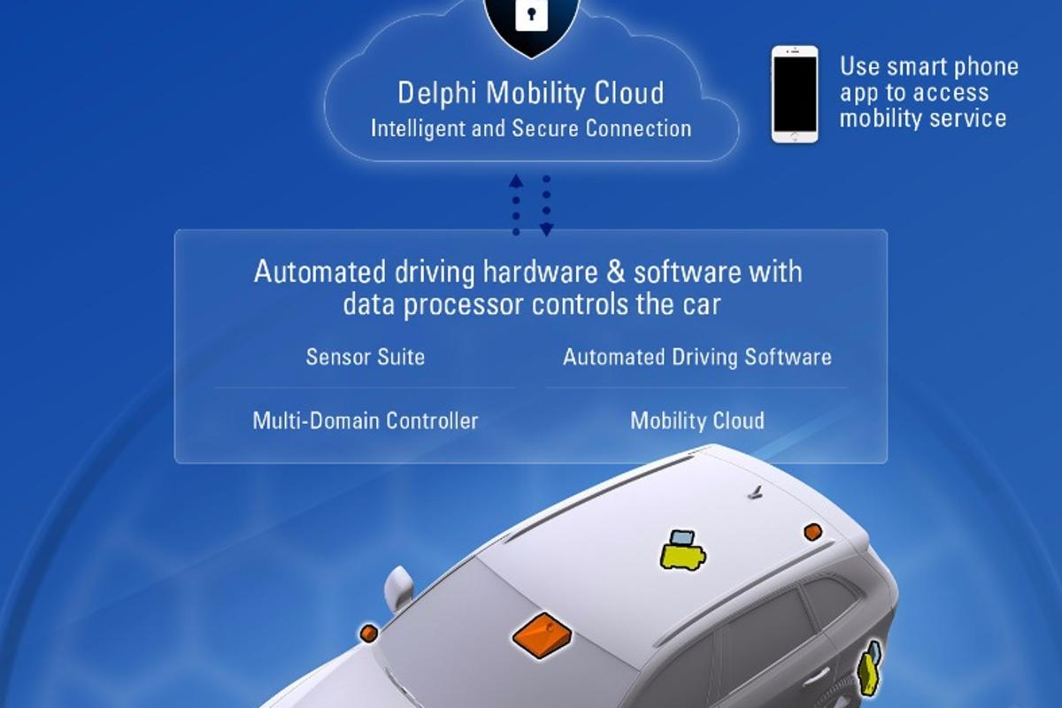 Delphi will develop the software and self-driving hardware for Singapore's system