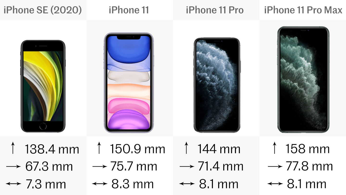 Iphone Se 2020 Vs Iphone 11 11 Pro And Pro Max