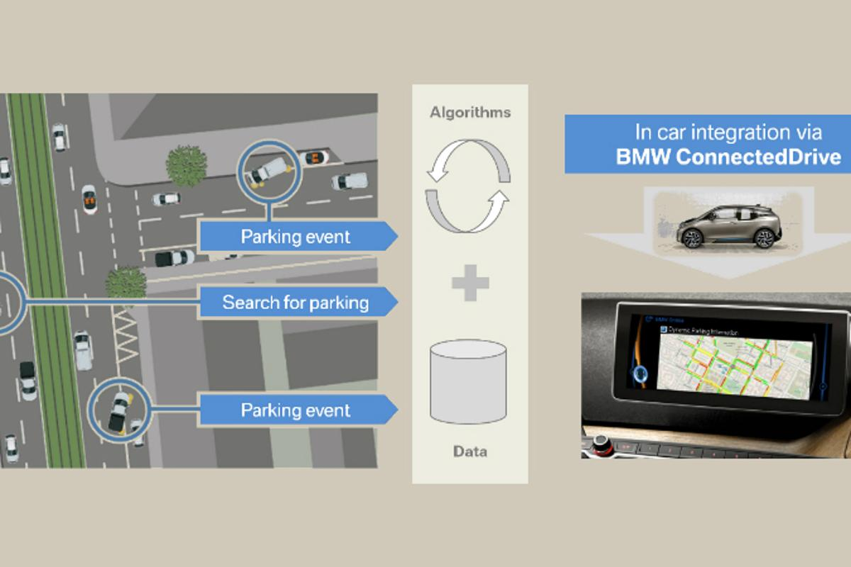 The Dynamic Parking Prediction system is based on an algorithm that uses digital map and fleet data to calculate local parking options