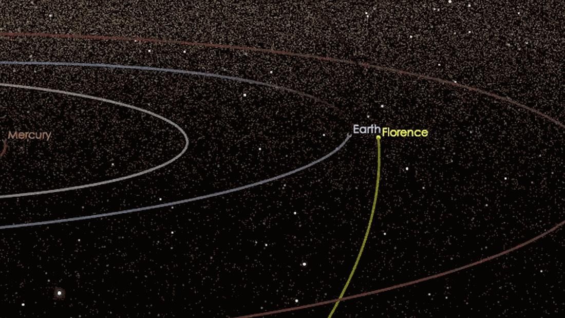 Measuring 4.4 km (2.7 miles) across,asteroid Florence will zip past Earth in September, making it the largest near-Earth object to ever come this close