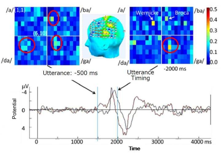 By monitoring brainwaves, thesystem can recognize uttered numbers between 0 and 9 with 90 percent accuracy