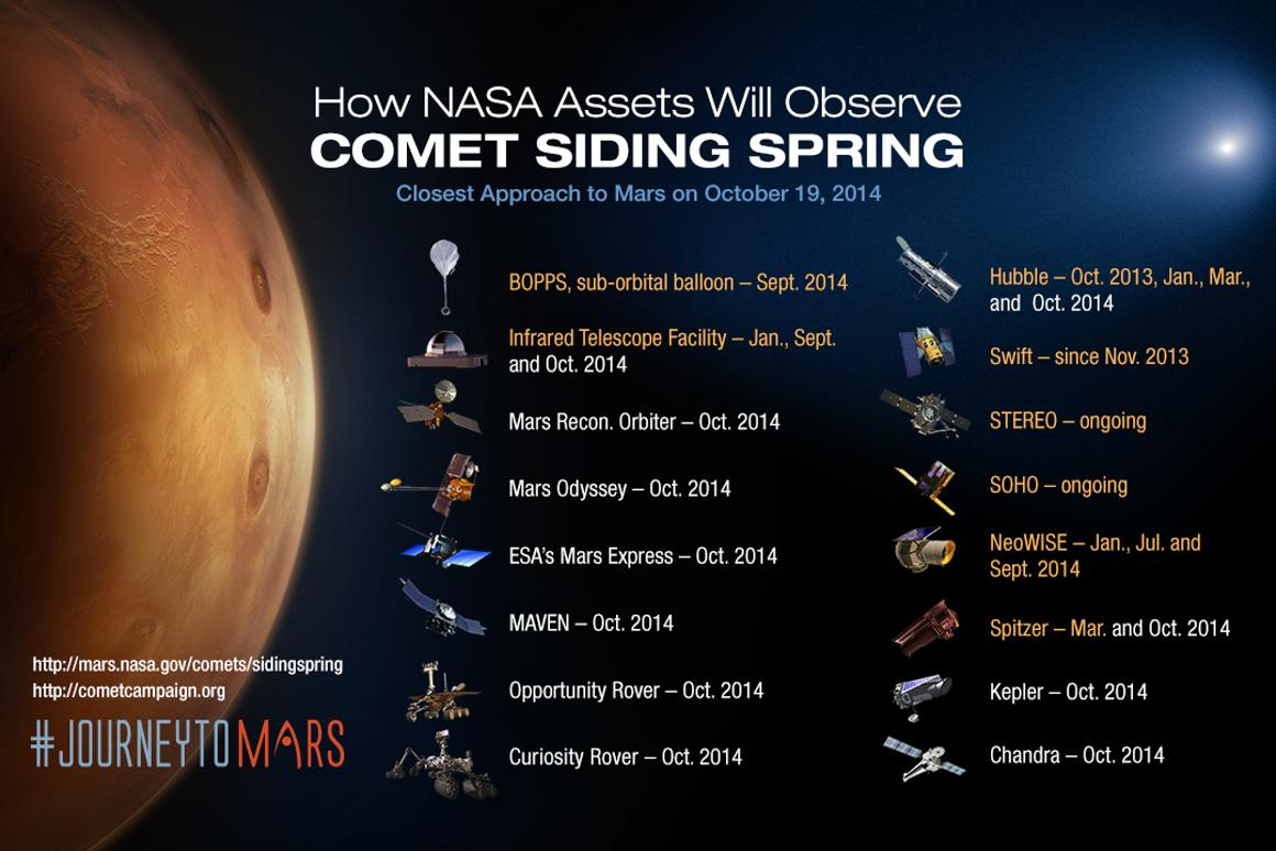 The assets that will be used to observe Siding Spring as it skims past Mars (Image: NASA)