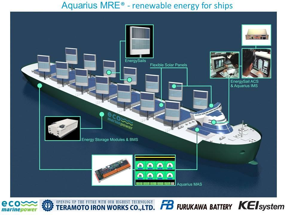 A look at the Aquarius MRE concept
