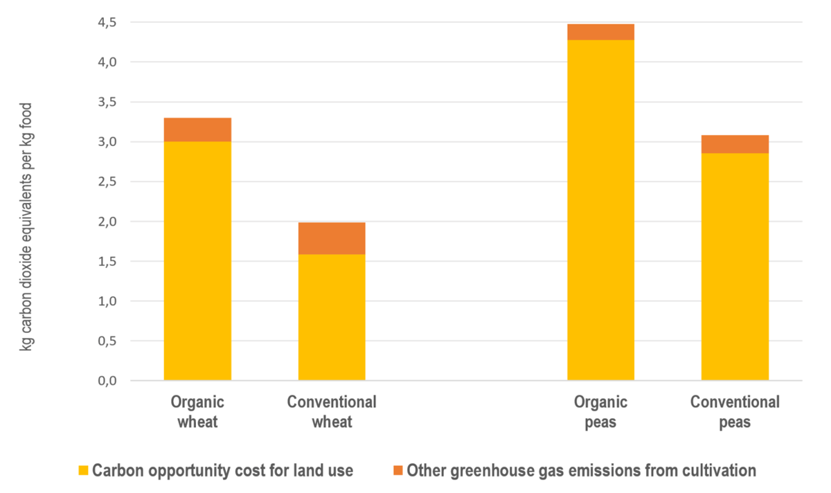 The climate impact from Swedish wheat and peas produced organically, compared with conventional farming methods