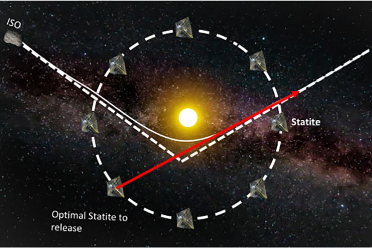 "To ensure the best coverage of our solar system, MIT Assistant Professor Richard Linares envisions a constellation of ""statites"" that communicate and work together, only activating the statite in the optimum position to fly by or rendezvous with an interstellar object"