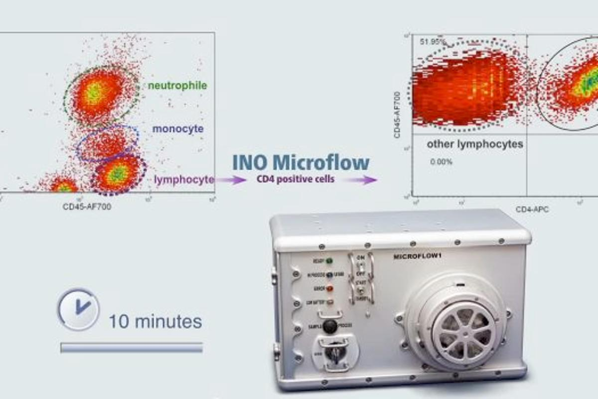 The MicroFlow is a toaster-sized flow cytometer for medical diagnosis that will be tested on the ISS