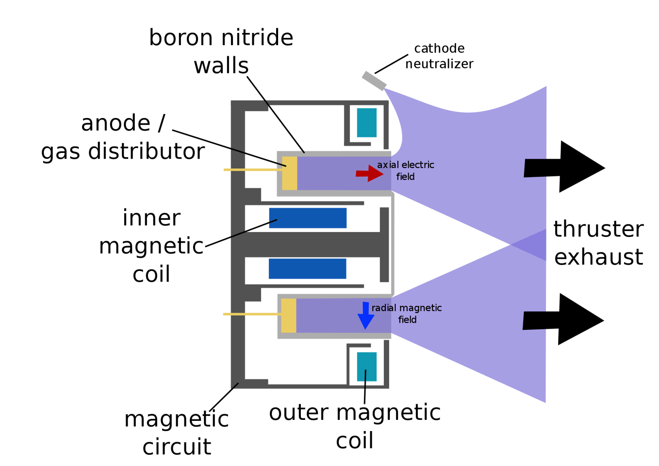 Diagram of a Hall effect ion engine (Image: Wikipedia)
