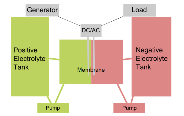 Design if the flow battery