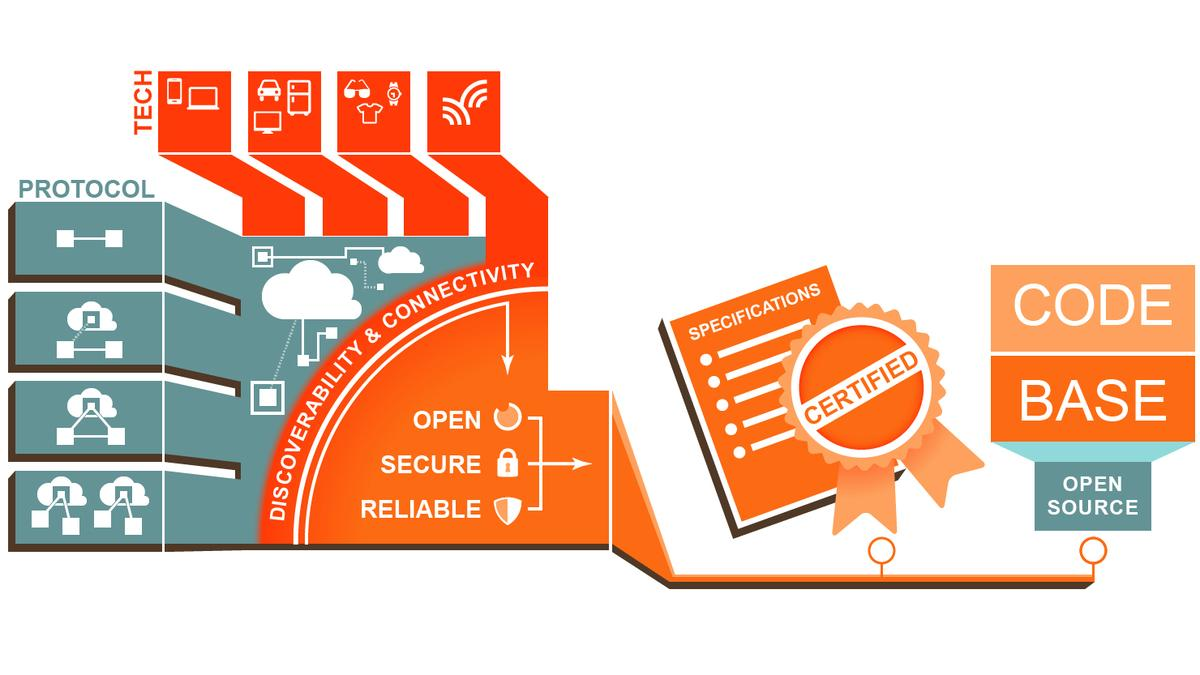 The Open Interconnect Consortium (OIC) has been established to standardize Internet of Things communications