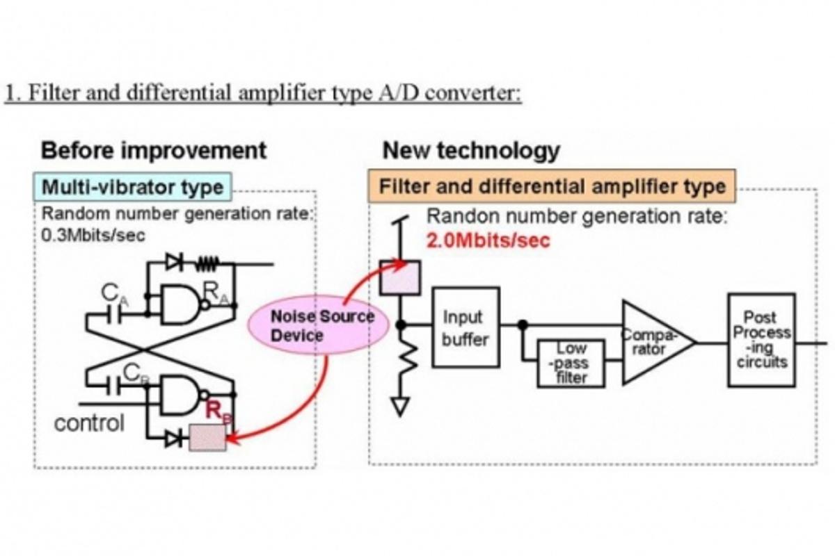 Filter & differential amplifier type A/D converter