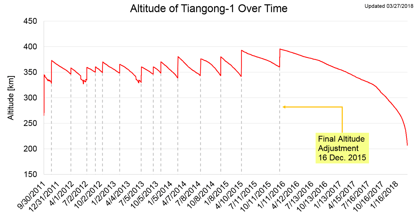 Tiangong-1's altitude before and after course corrections ceased