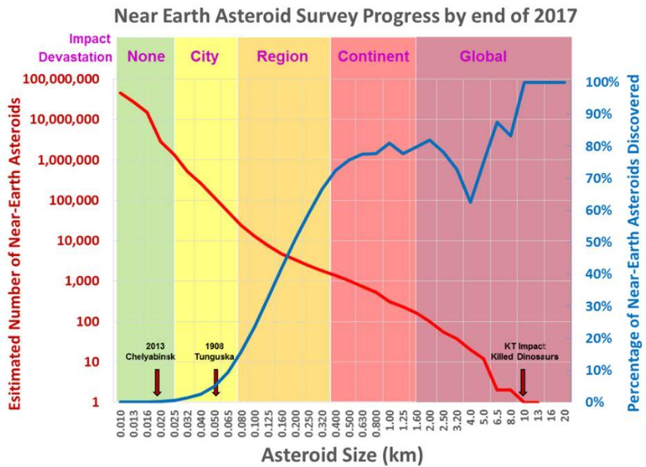 Near-Earth Asteroid survey results