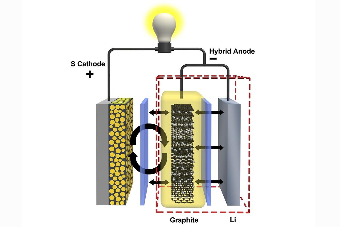 A shield around the anode made from graphite, a material that is used in lithium-ion anodes, contains unwanted polysulfides and improves the lifespan of the battery by a factor of four