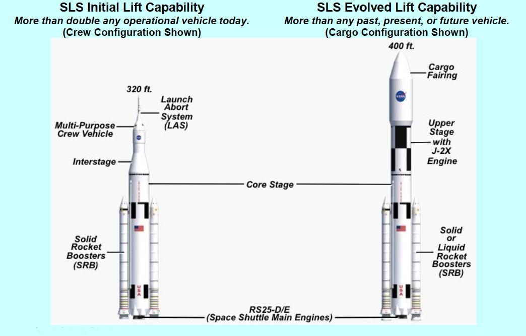 SLS initial and evolved configurations