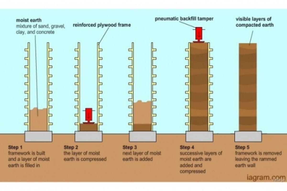 Walls made from rammed earth may hold the key to more eco-friendly housing design in the future