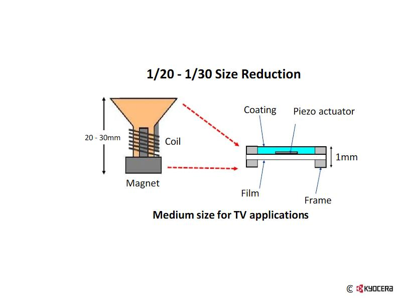 Kyocera develops wafer-thin piezo film speaker for TVs, PCs
