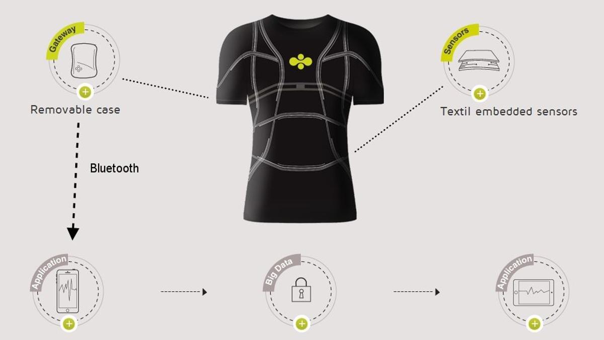 Cityzen Science's smart shirt integrates a sensor web, distributed intelligence, communications, and a smartphone app (Photo: Cityzen Sciences)