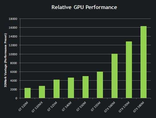 GeForce GTX 580M and 570M compared to previous NVIDIA GPUs