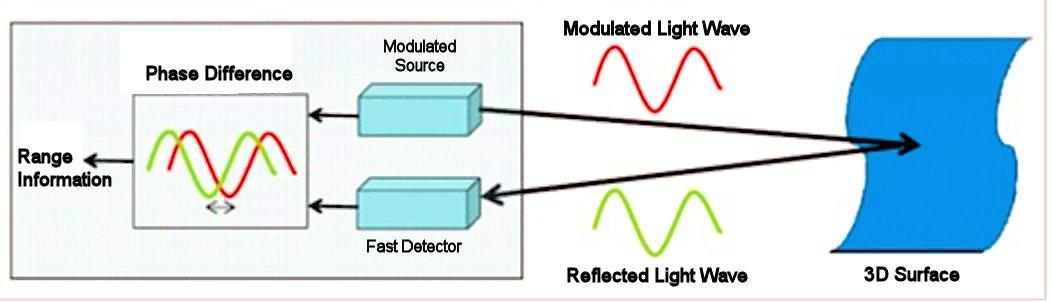 A simple TOF camera includes a modulated illumination source, a detector for the modulated light reflected from an object, and a program to convert these two signals into a phase shift, and from this, a range (Image: B. Dodson)
