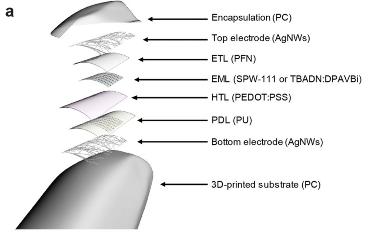 A 2-stage 3D printing process can create OLED screens of any shape, embedded in transparent (or opaque) 3D frames of any shape