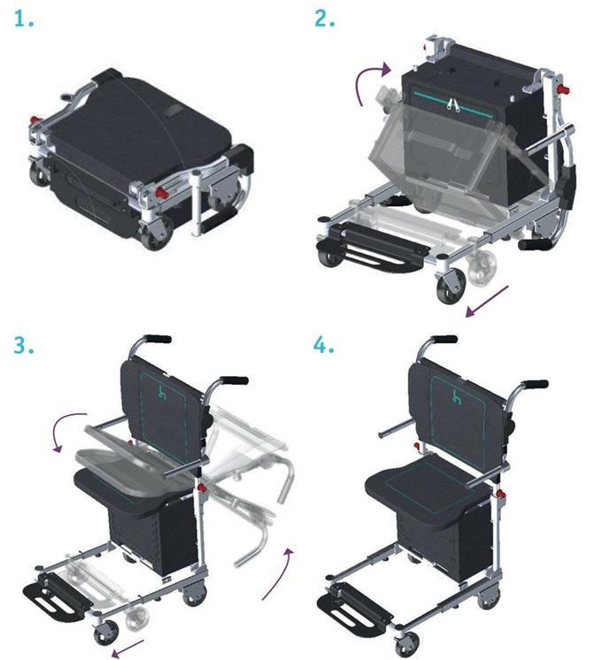A diagram of the bag-to-wheelchair transformation process