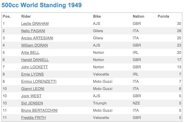 The points table at the end of the 1949 World Championship 500cc season