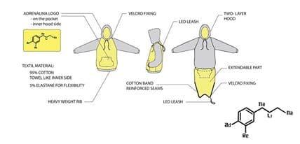 A breakdown of the Adrenalina hoodie design