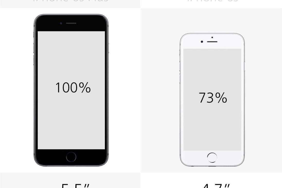 iPhone 6s Plus vs  6s, 6 Plus, 6 and 5s
