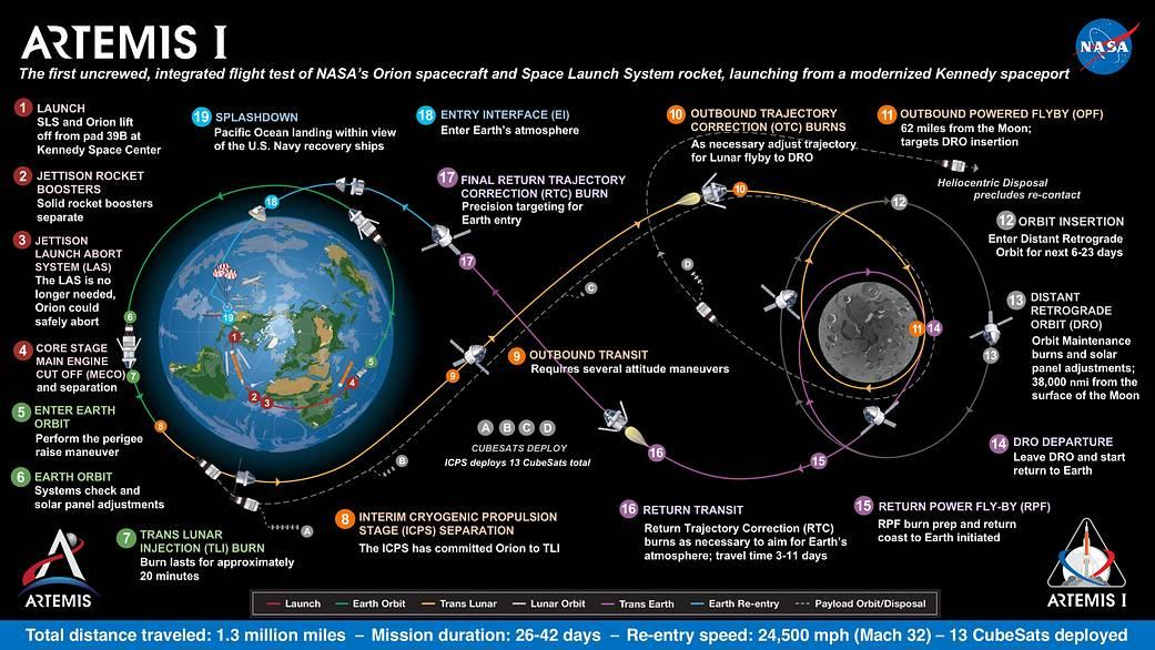 NASA graphic detailing the Artemis I mission