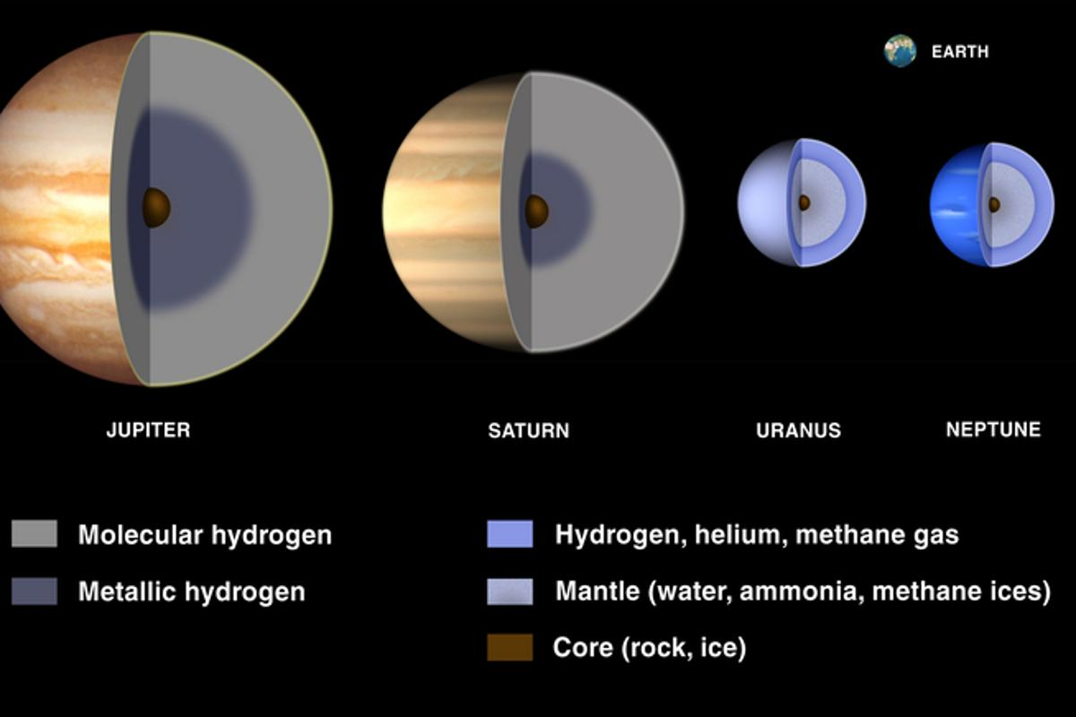 It's been believed that gas giants like Saturn and Jupiter have two types of hydrogen in their makeup, but new research hints at a third form of the element