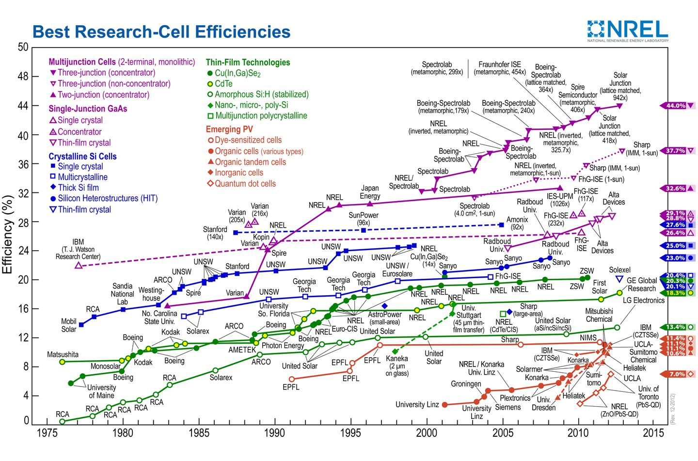 Reported timeline of solar cell energy conversion efficiencies (Photo: National Renewable Energy Laboratory (USA))