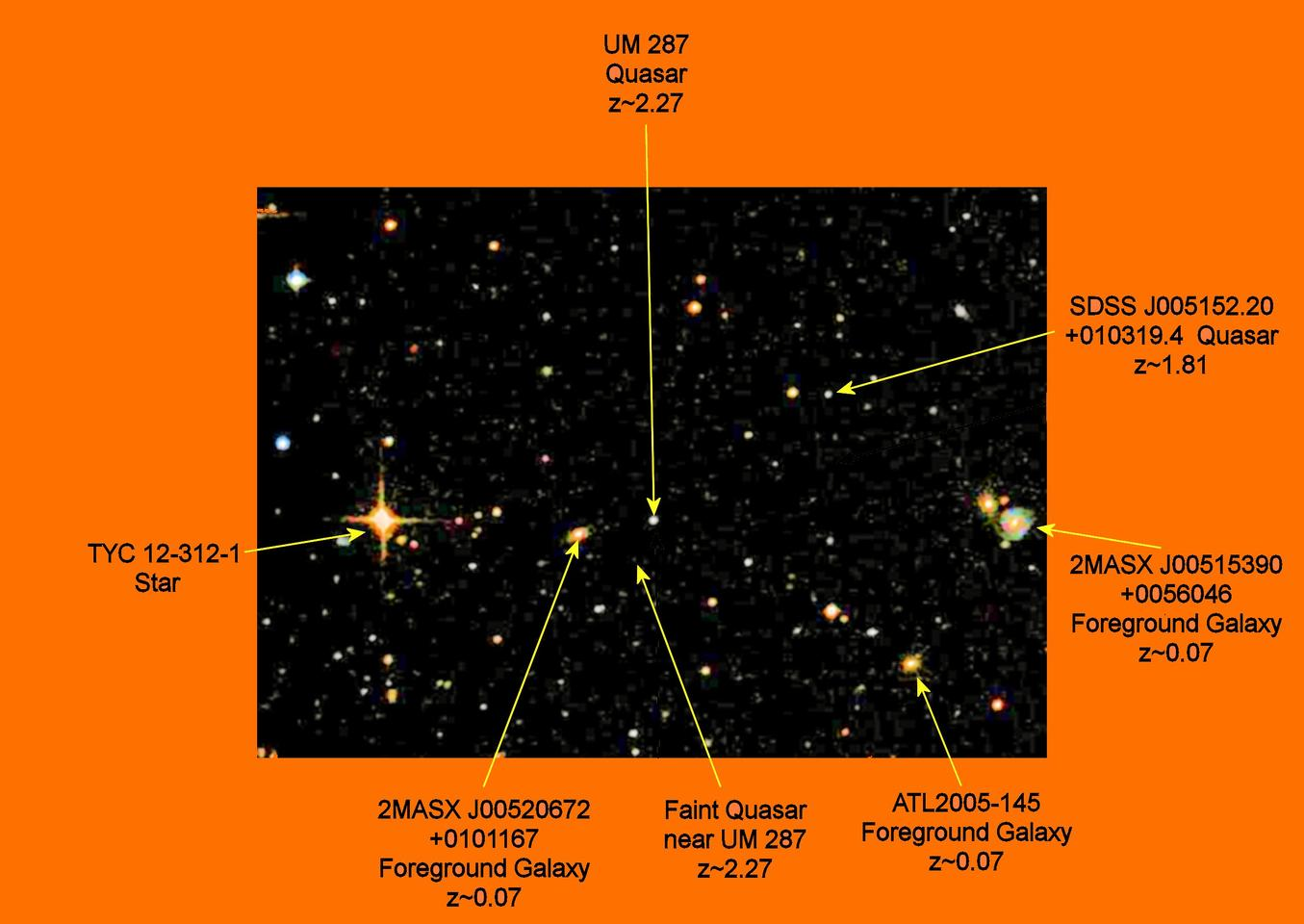 A map, roughly 10 x 7 minutes of arc in size, of the region surrounding UM 287. This is based on a broad spectrum astrophotograph, so does not show the atypical nebula surrounding UM 287 (Photo: Sloan Digital Sky Survey and B. Dodson)