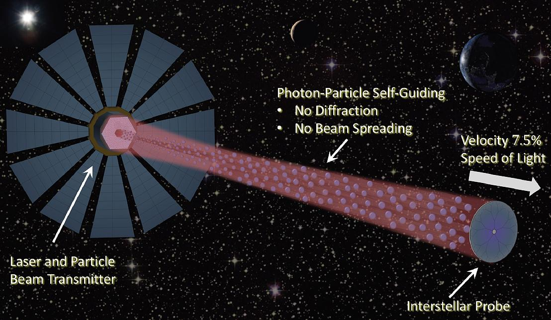 Self-guided beamed propulsion for breakthrough interstellar missions