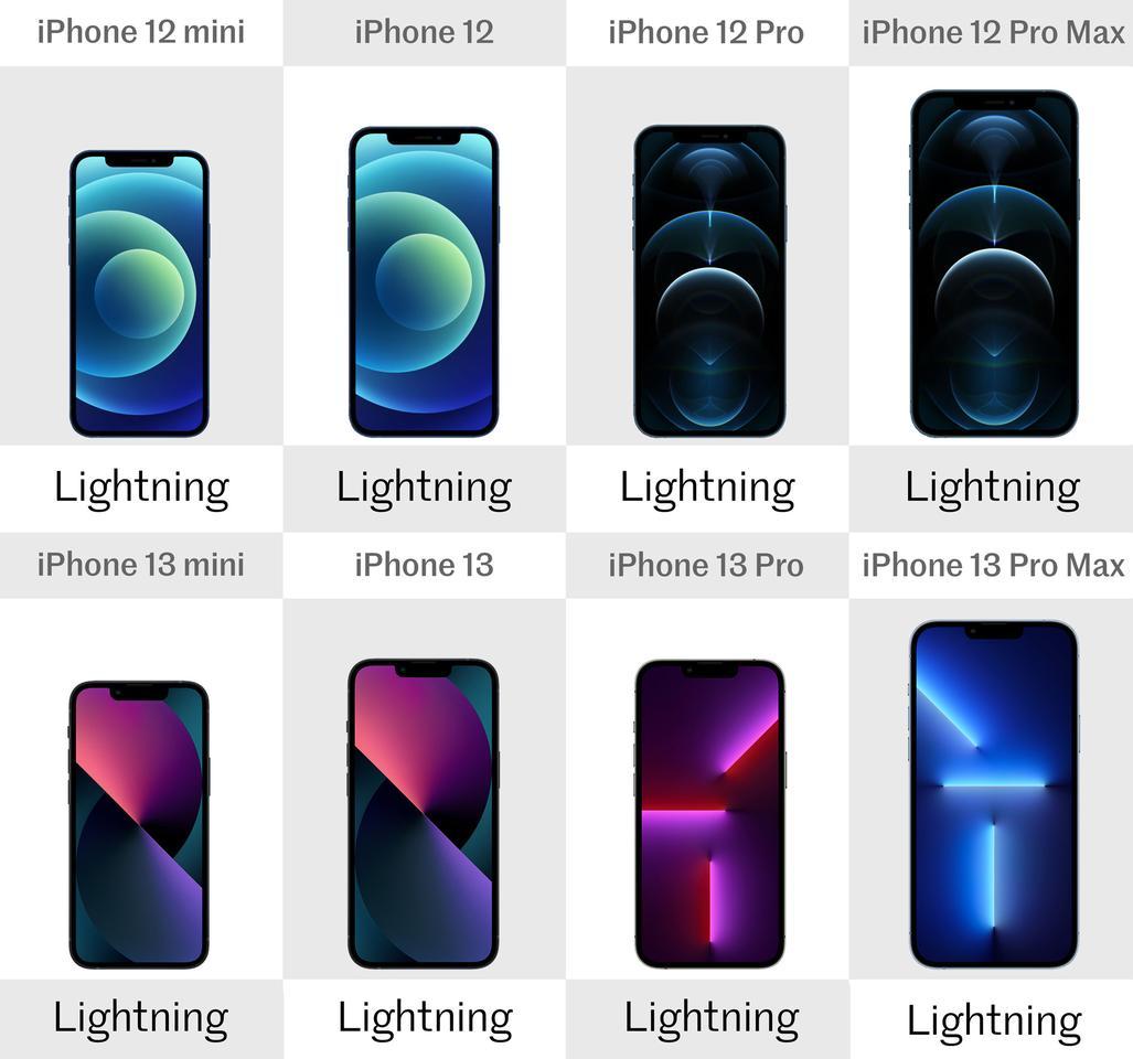 Большой обзор: iPhone 13, mini, Pro и Pro Max по сравнению с iPhone 12, mini, Pro и Pro Max