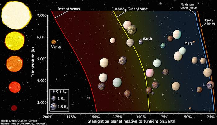A comprehensive study of exoplanets discovered by Keplerhas highlighted the 20 best candidates for potentially supporting life