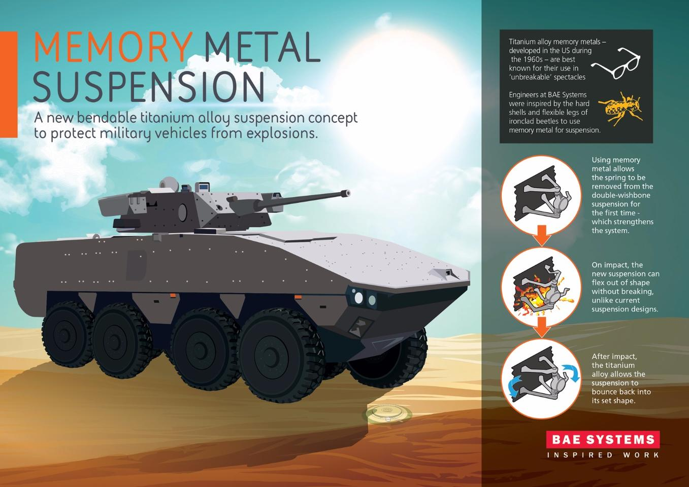 Shape memory alloy infographic