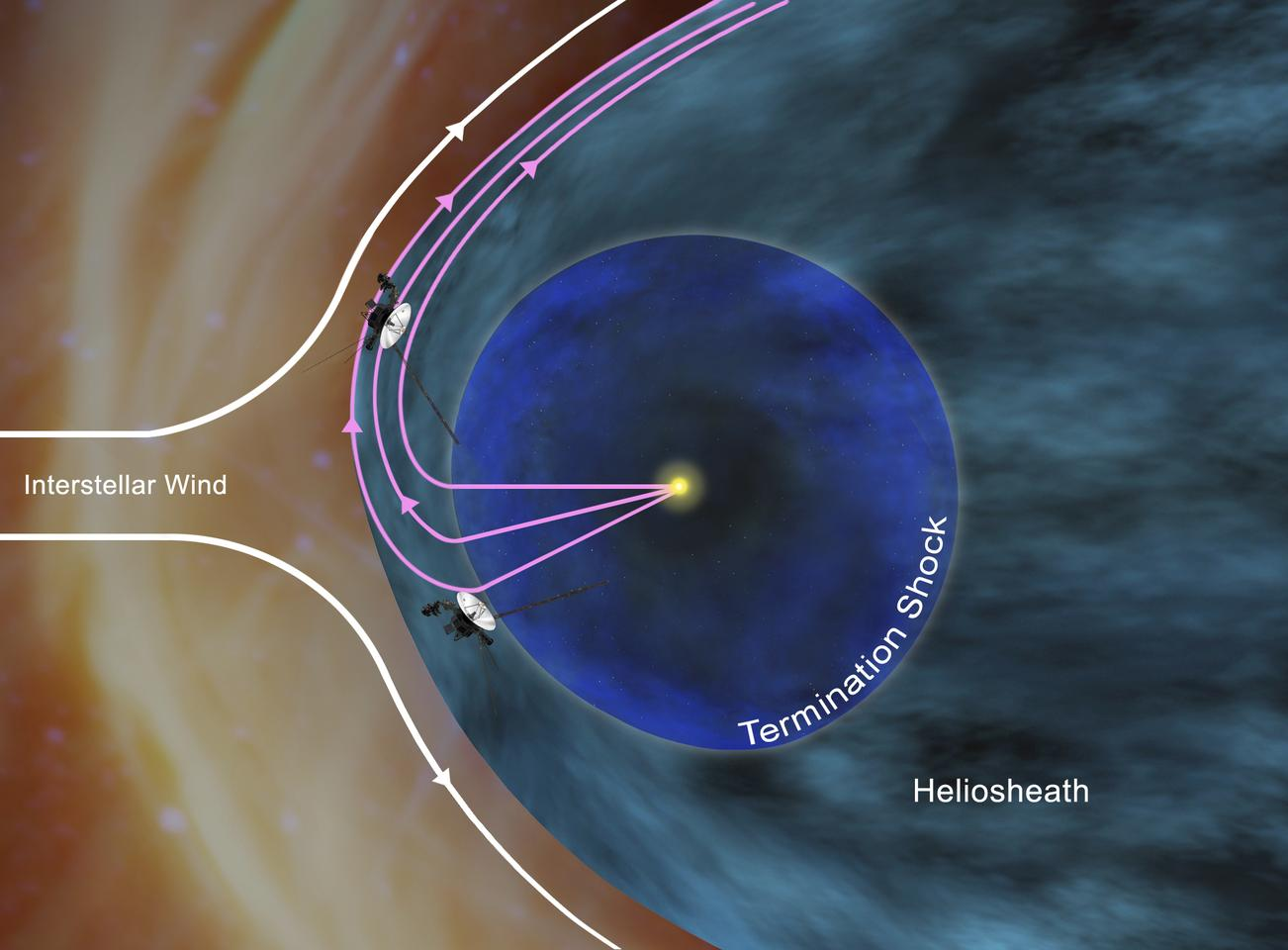 Voyager probes in the heliosheath