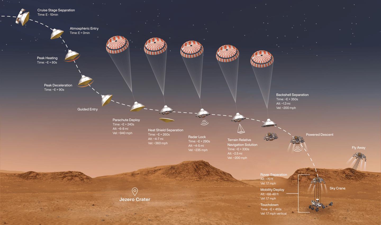 Mars 2020 landing sequence