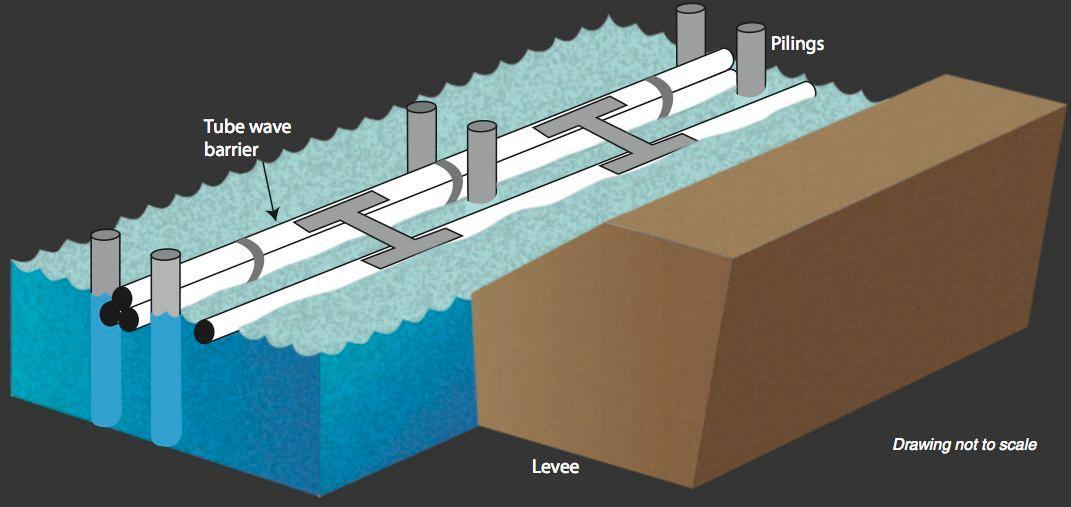 The USDA's floating wave barrier system