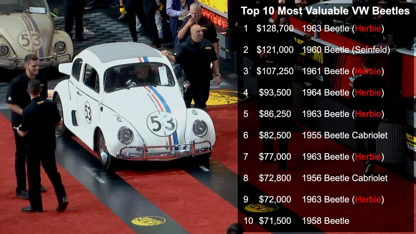 Cars that have appeared in movies are becoming a gold plated investment, as can be seen by the prices achieved by Volkswagen Beetles that have appeared as Herbie on the silver screen