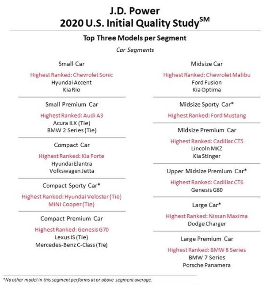 The top models in each category in the J.D. Power 2020 Initial Quality Study