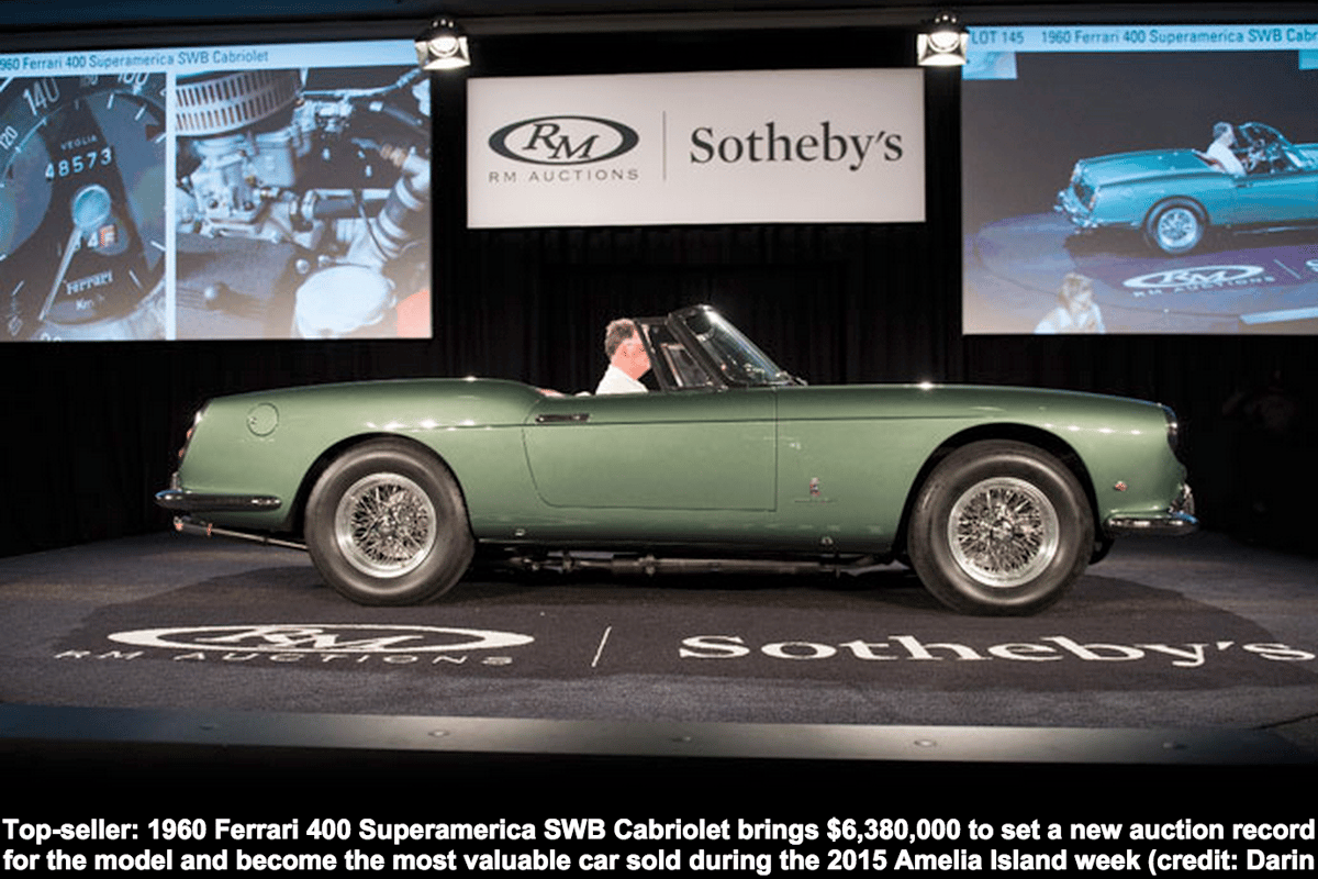 Top sale honors for the Amelia Island Concours d'Elegance week went to the 1960 Ferrari 400 Superamerica SWB Cabriolet which fetched $6,380,000 to comfortably set a new world record for the model at auction. Proceeds from car's sale will benefit the consignor's charity for the education of children.