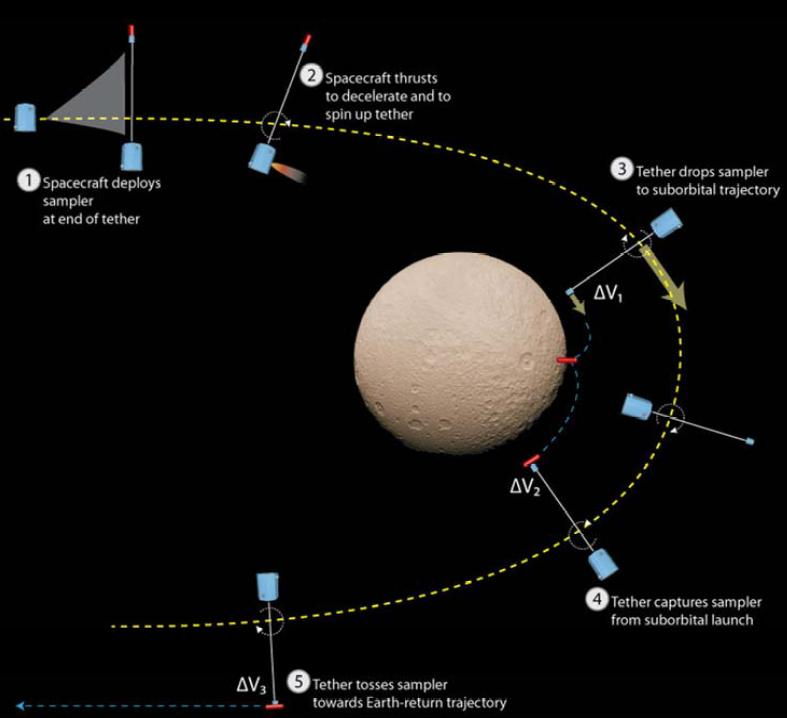 Diagram of a flyby sampling mission (Image: NASA)