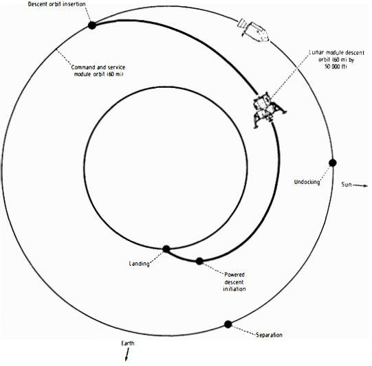 Eagle orbital trajectory