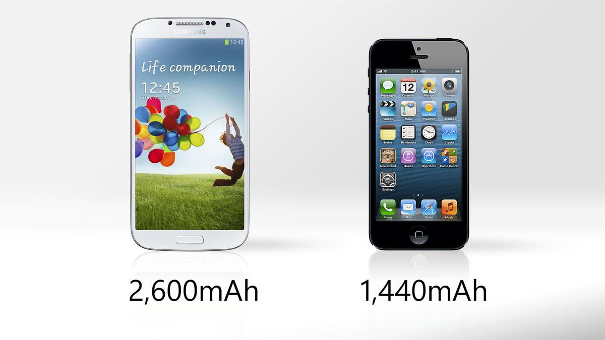 The Galaxy S4's battery holds significantly more juice than the iPhone's