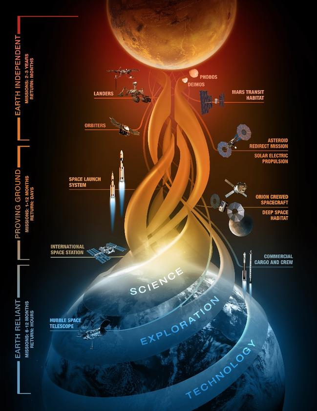 NASA's expedition to Mars is broken down in to three separate phases